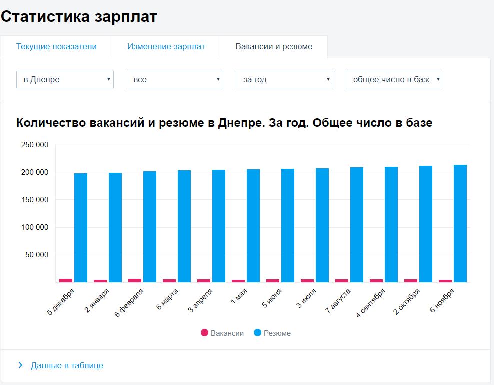 Zarplata Dnepr rezyume i vakansii