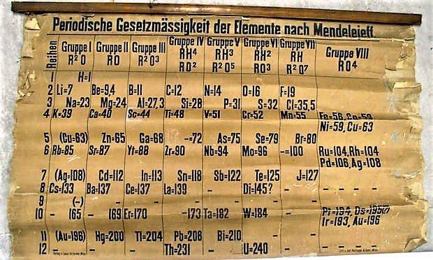 В Шотландии в одной из аудиторий университета нашли старейшую в мире таблицу Менделеева