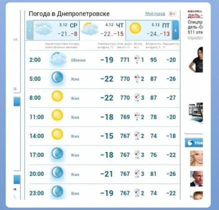 Погода в декабре 2018 года в Днепре.