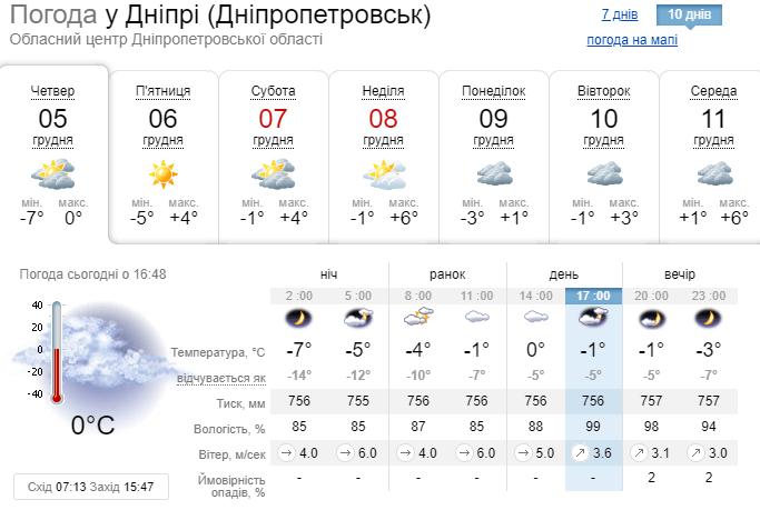 Погода в Днепре 5 декабря 2019 года.