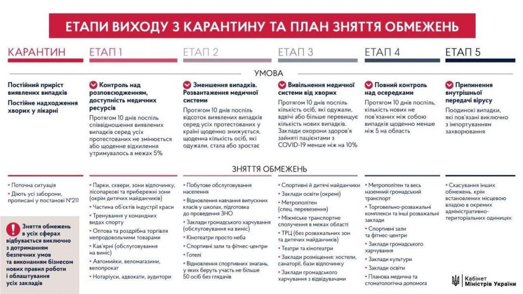 План выход Украины из карантина