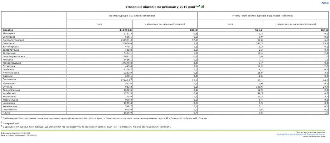 Статистика количества отходов 2019 Украина