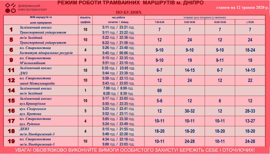 График движения трамваев в Днепре с 12 мая