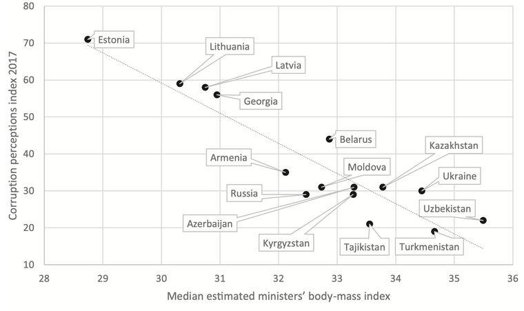 Учёные выявили связь между весом чиновников и уровнем коррупции