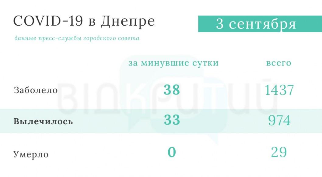Statistika koronavirus Dnepr 7