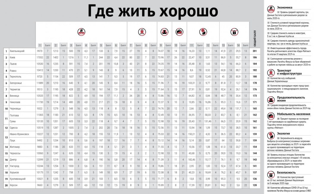 Result table