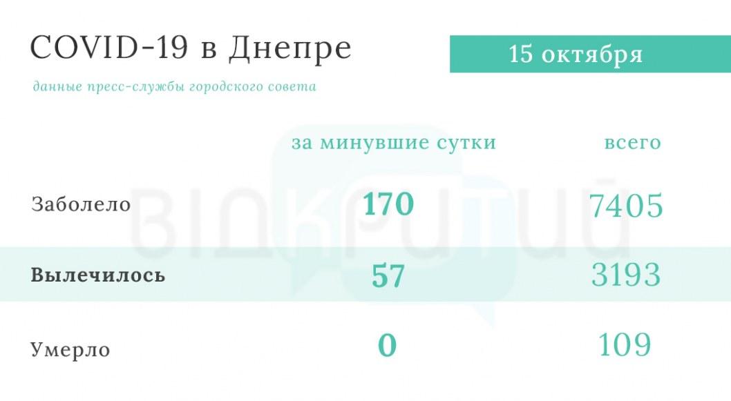 Statistika koronavirus Dnepr 2