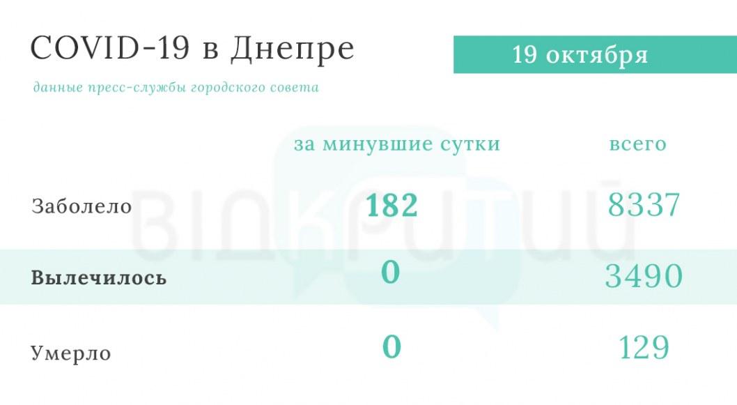 Statistika koronavirus Dnepr 3
