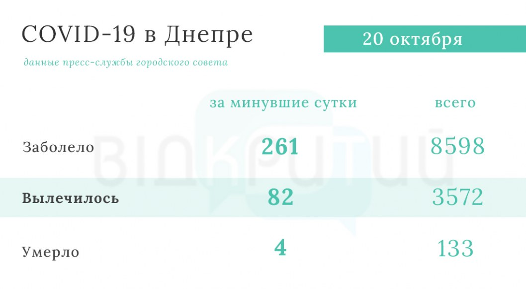 Statistika koronavirus Dnepr 4