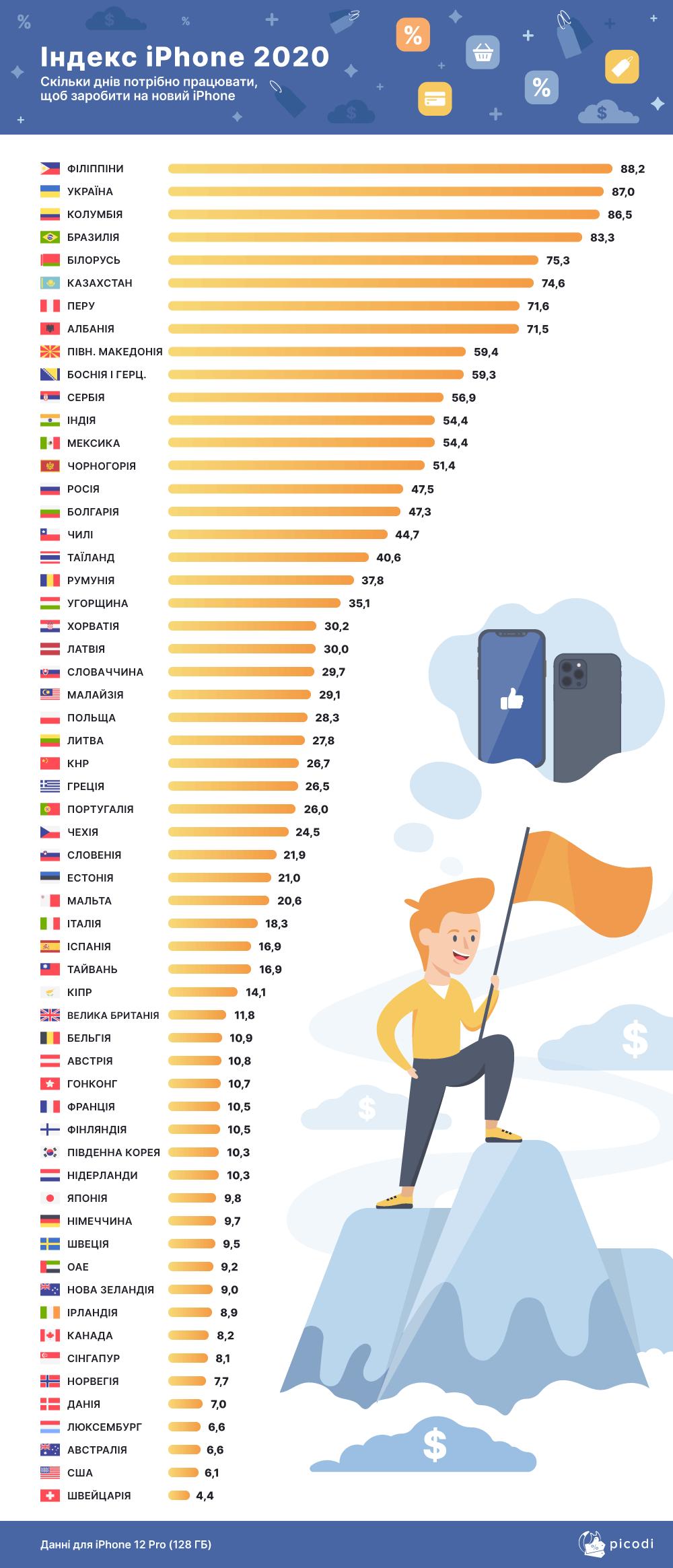 ua iphone index 2020