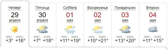 Pogoda v Dnepre